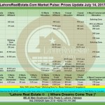 Lahore Property Prices Update By Lahore Real Estate ® 14 July