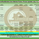 Lahore Property Prices Update By Lahore Real Estate ® 15 July