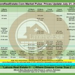 Lahore Property Prices Update By Lahore Real Estate ® 21 July