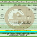 Lahore Property Prices Update By Lahore Real Estate ® 20 July