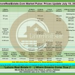 Lahore Property Prices Update By Lahore Real Estate ® 19 July