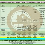 Lahore Property Prices Update By Lahore Real Estate ® 17 July