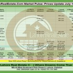 Lahore Property Prices Update By Lahore Real Estate ® 12 July